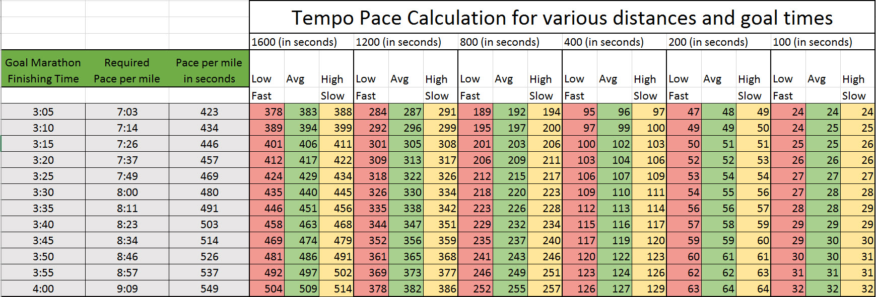 Here Are The Speed And Tempo Pace Charts From Chapter 6. You Can Zoom On  These Or Right Click To Print.